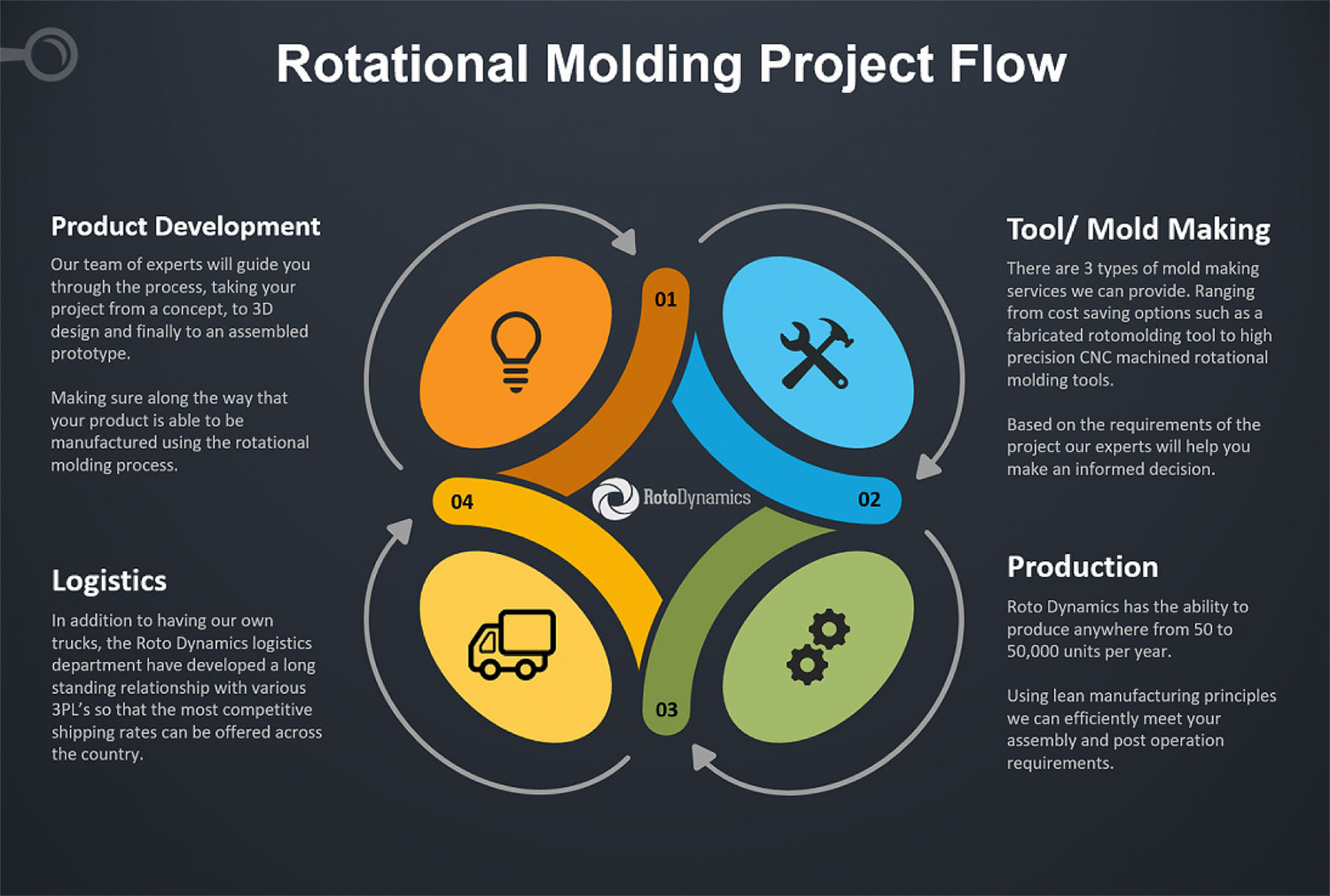 rotomolding product development