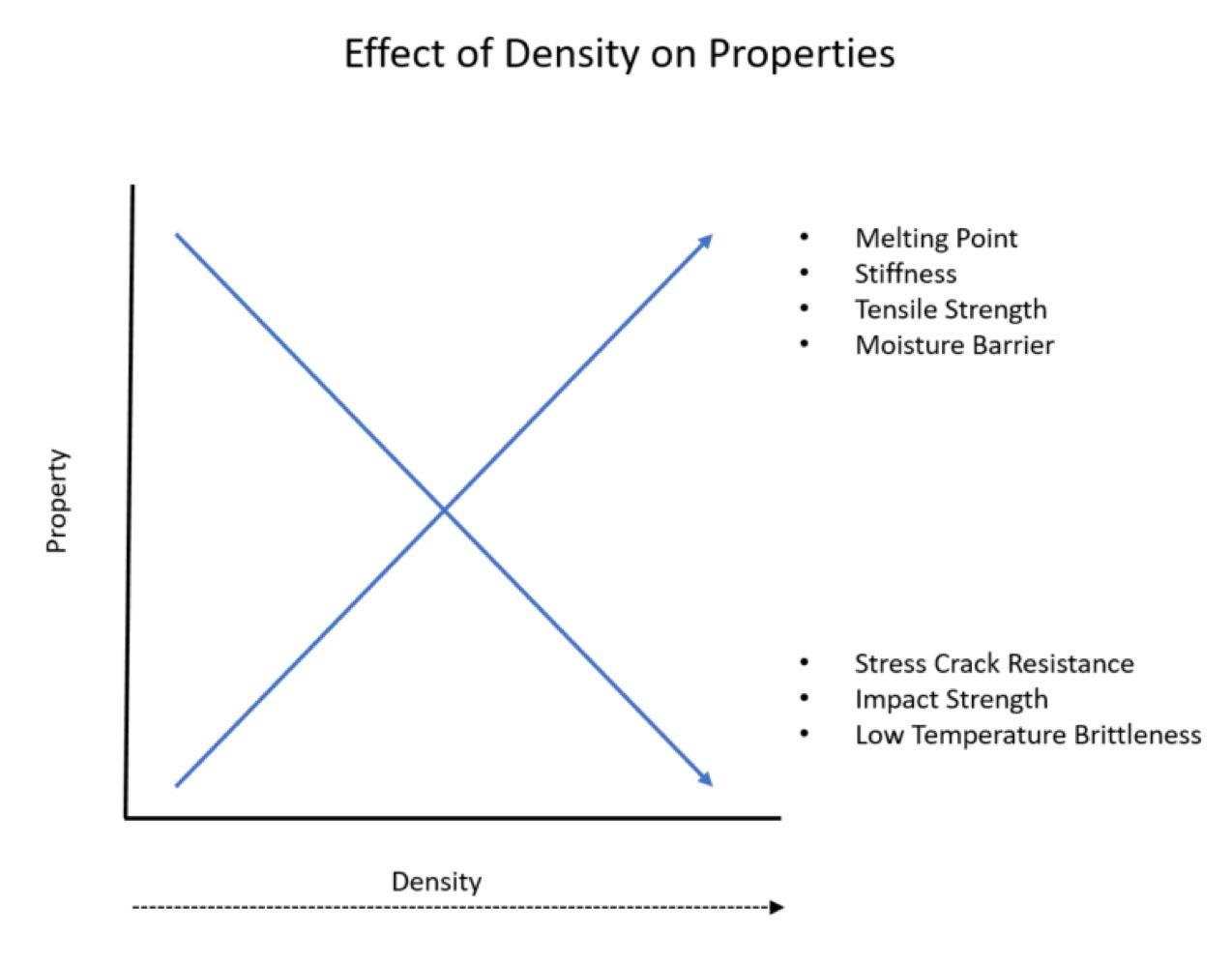 Effect of Density on Properties